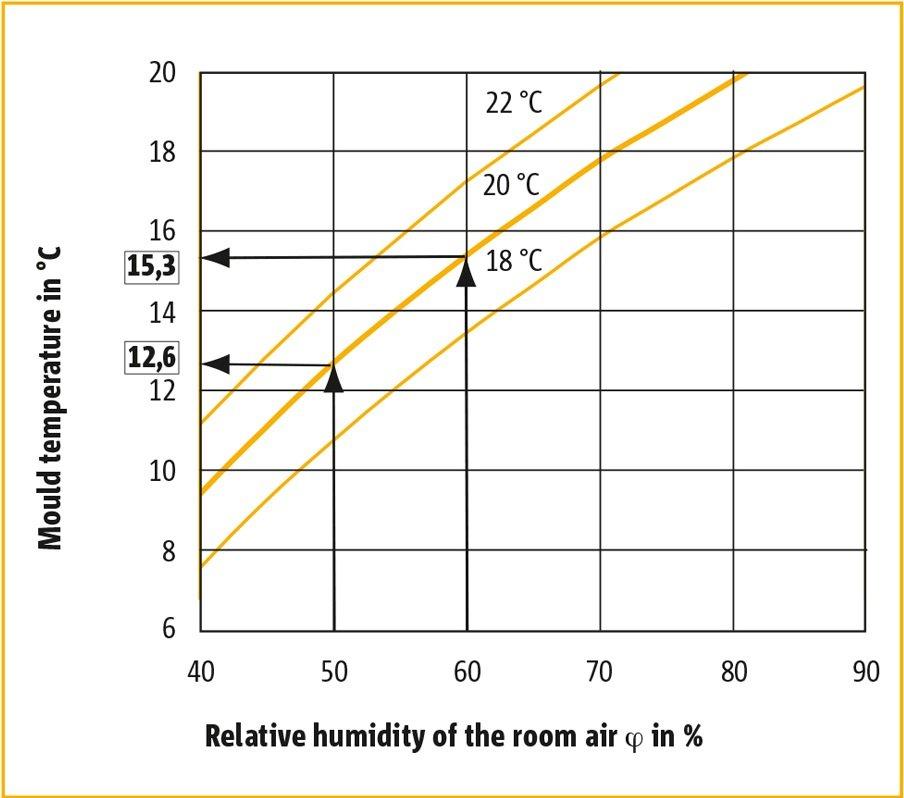 Humidity, Temperature and Condensation Control - Schöck Ltd