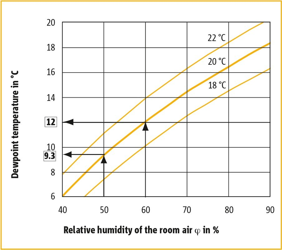 Figure 31 Dependency Of The Dewpoint Temperature On Room Air Humidity And